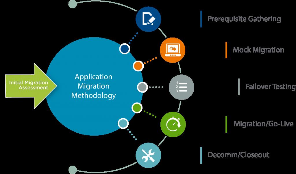 ETG Migration Info