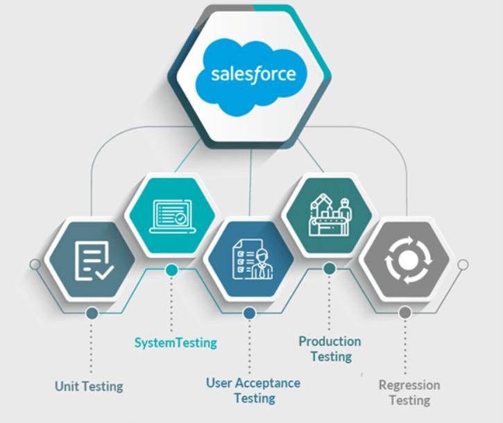 ETG Salesforce Testing Way