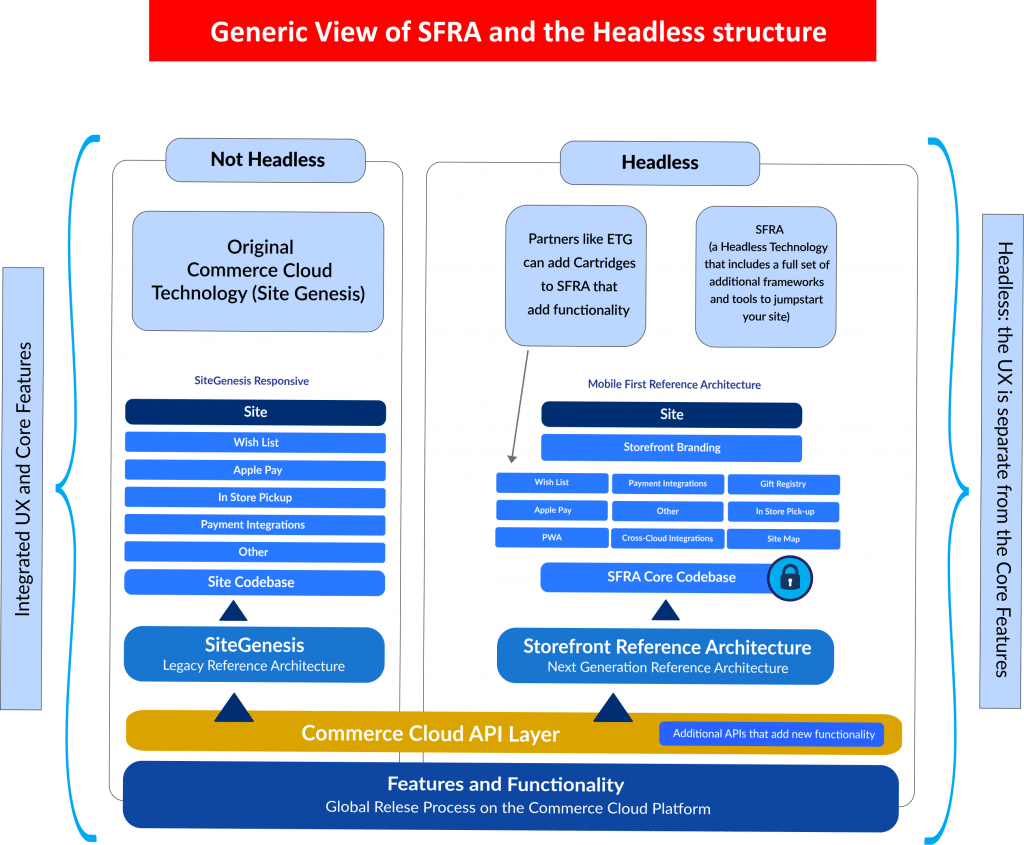 ETG Generic View of SFRA and the Headless structure