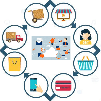 Commerce Cloud Advantages