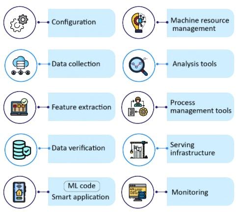 Testing Tools - ML & AI