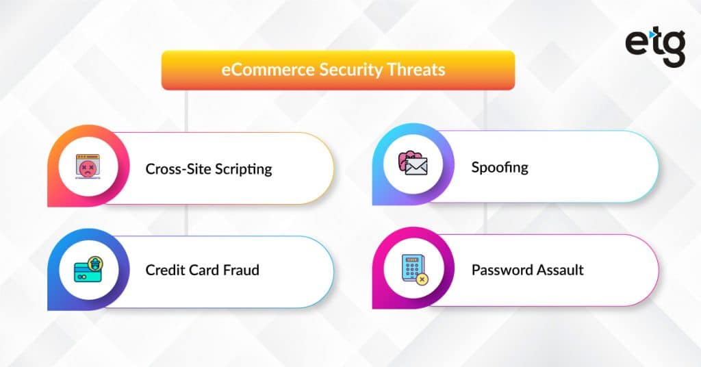 eCommerce Security Threats Infographic