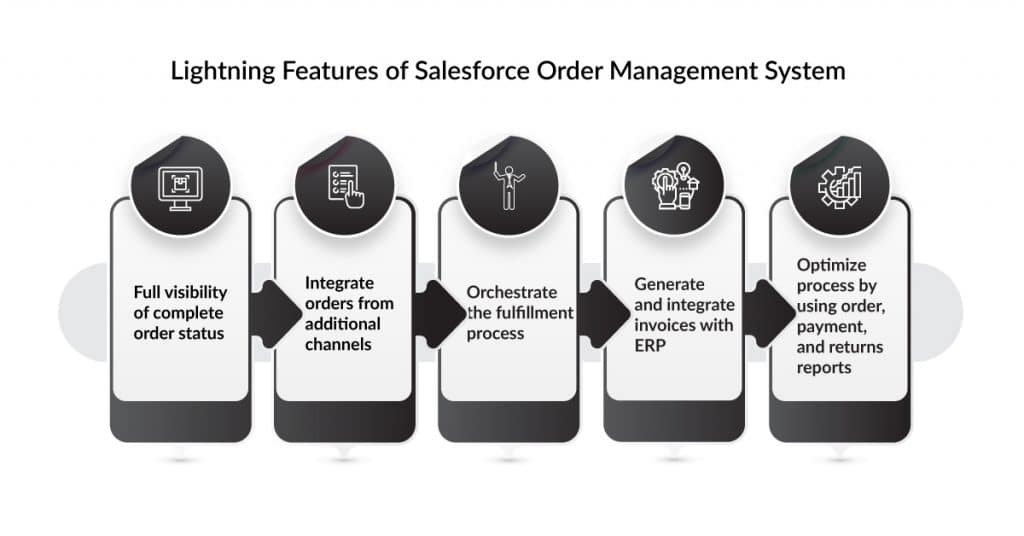 features of salesforce order management system