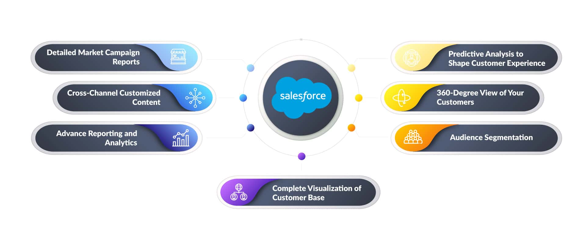 Why Salesforce is Best for Small Business