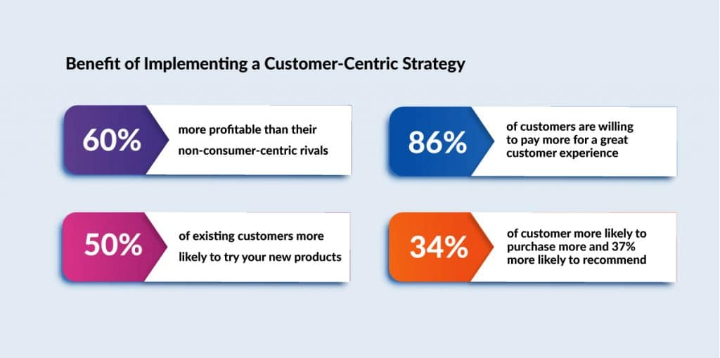 Benefit of Implementing a Customer-Centric Strategy